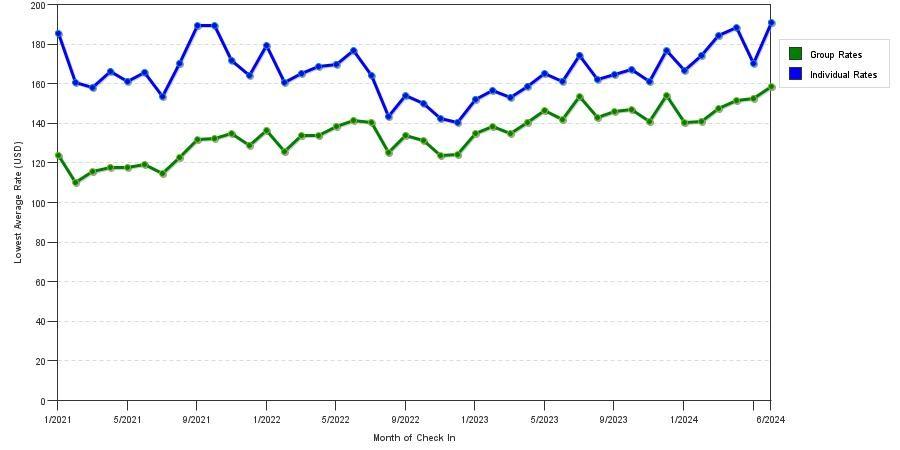 seasonality of hotel rates in atlanta