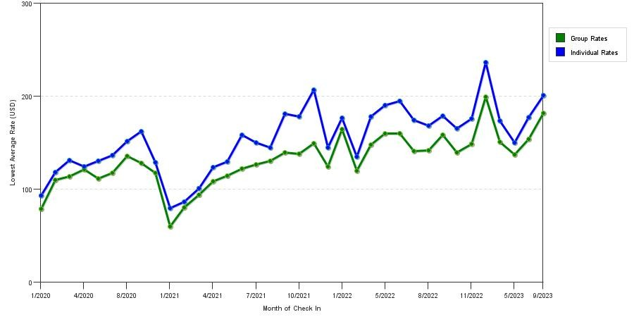seasonality of hotel rates in Cherry Hill