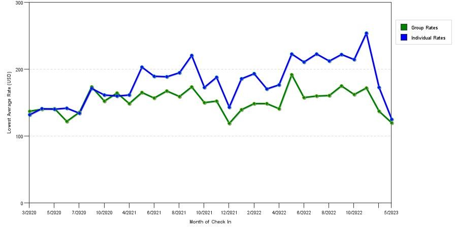 Seasonality Of Hotel Rates In Chico