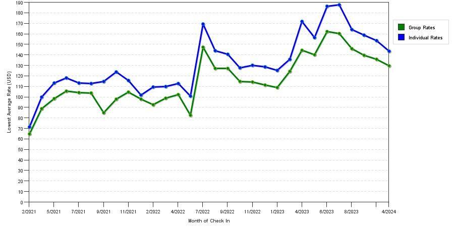 Seasonality Of Hotel Rates In Eden Prairie