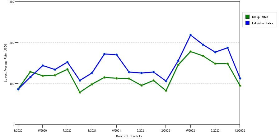 seasonality of hotel rates in Framingham