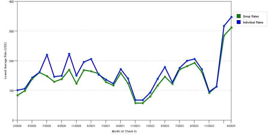 seasonality of hotel rates in Geneva