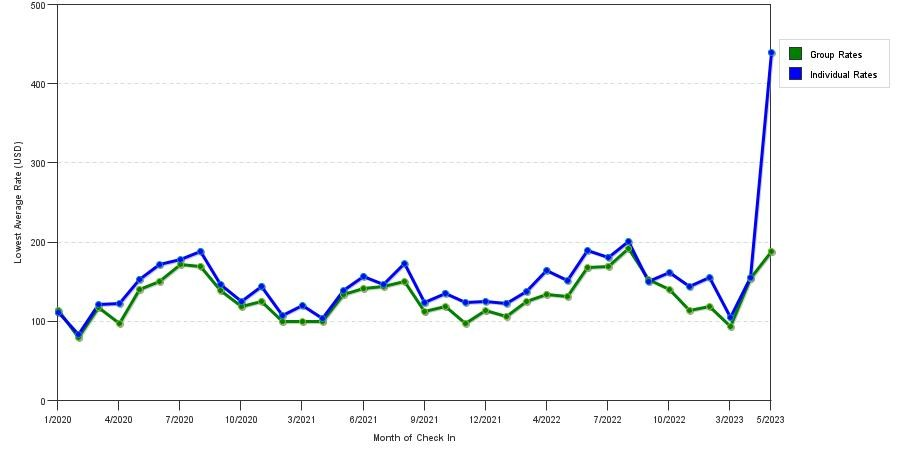 seasonality of hotel rates in Holland