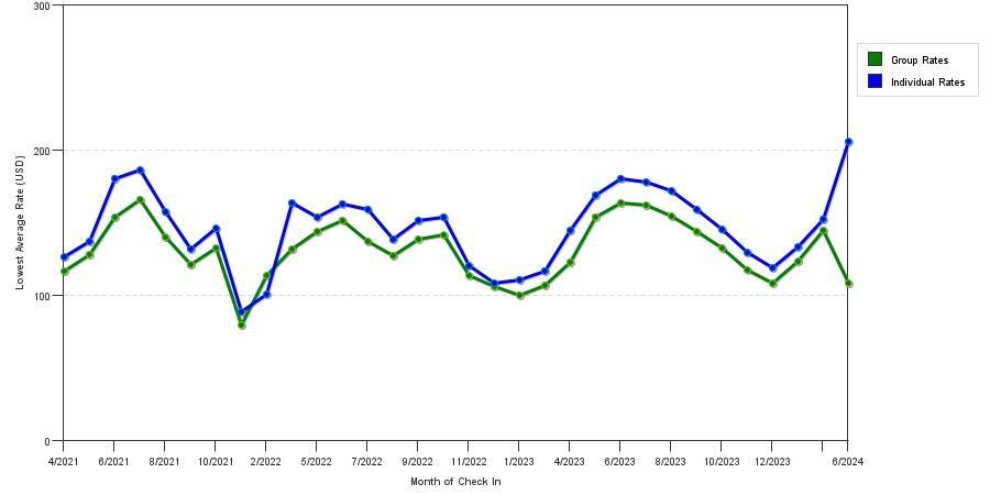 Seasonality Of Hotel Rates In Longmont