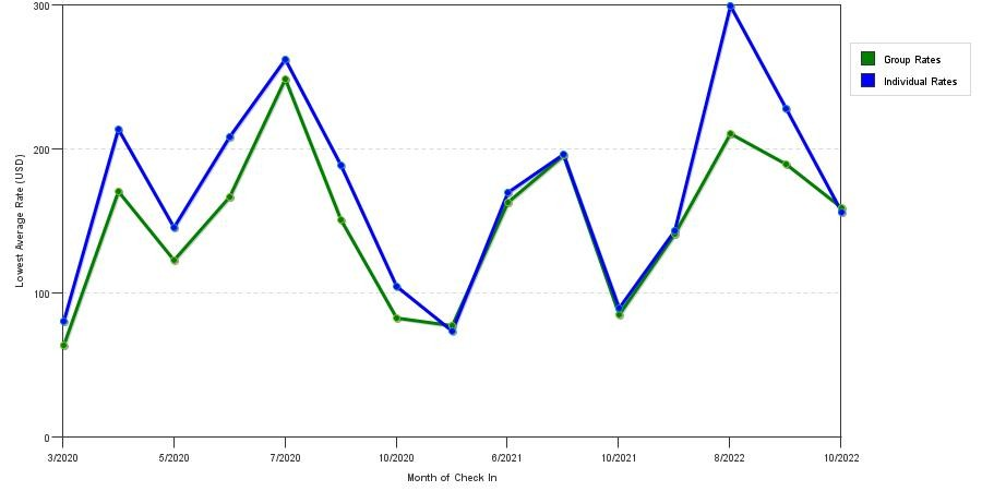 seasonality of hotel rates in Seaford