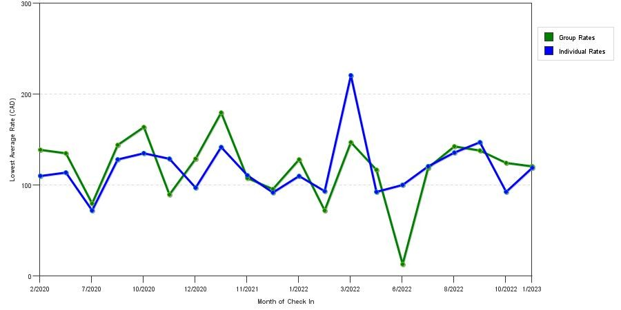 seasonality of hotel rates in Stratford