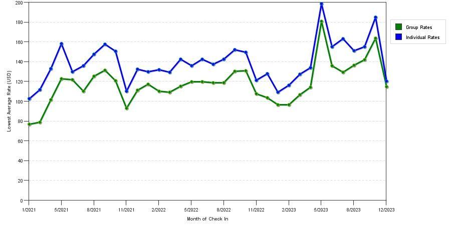 ... NY: seasonality of hotel rates in Syracuse