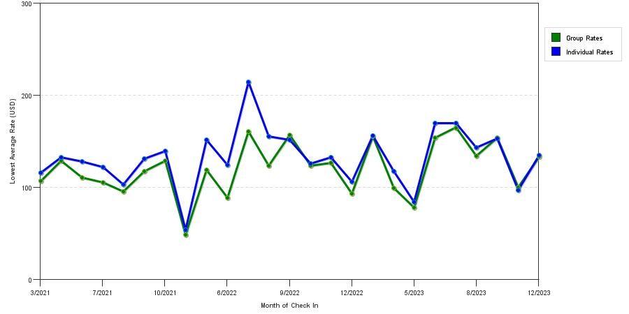 Seasonality Of Hotel Rates In Waterbury