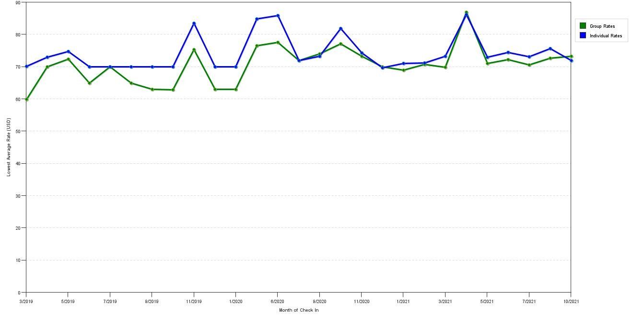 Individual Rates At Clarion Broken Arrow Tulsa
