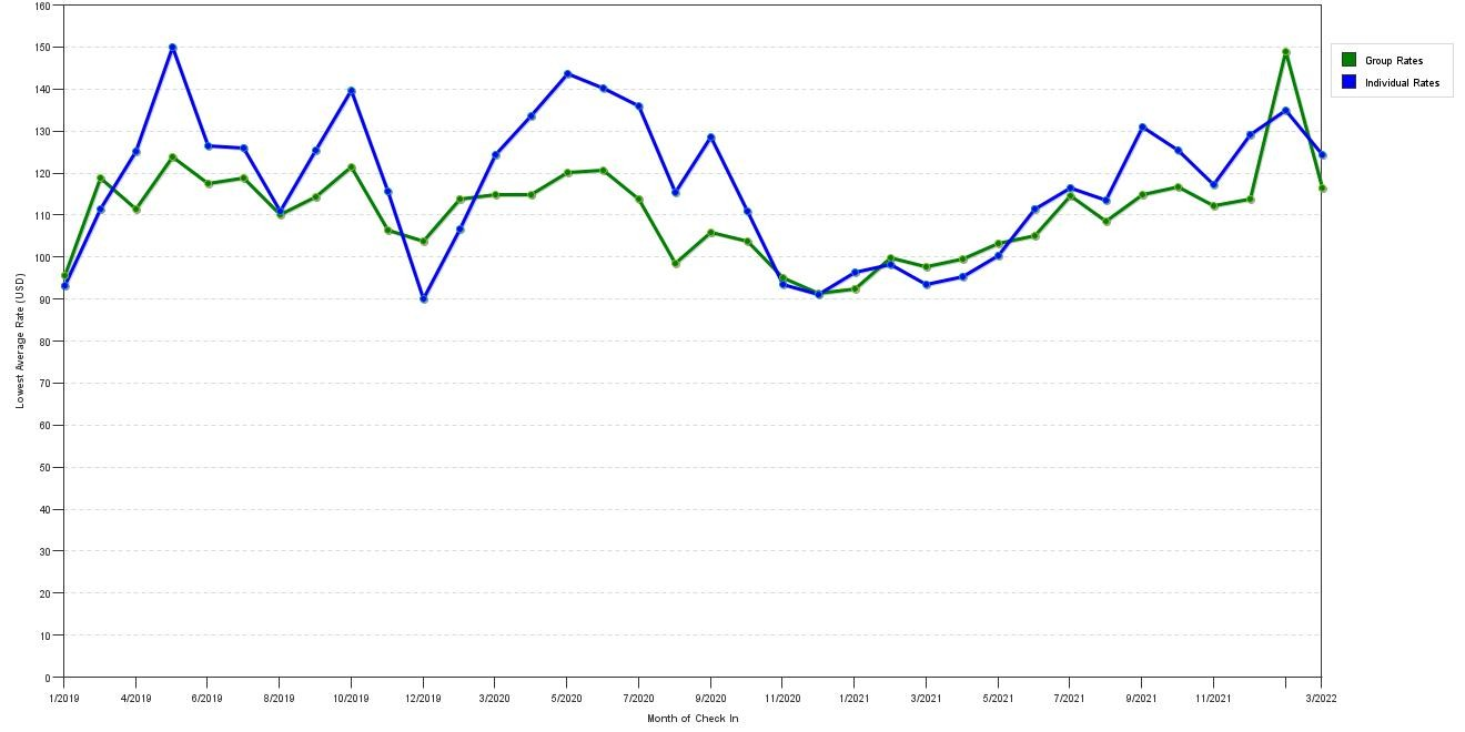 Rate fluctuations of Country Inn & Suites by Carlson