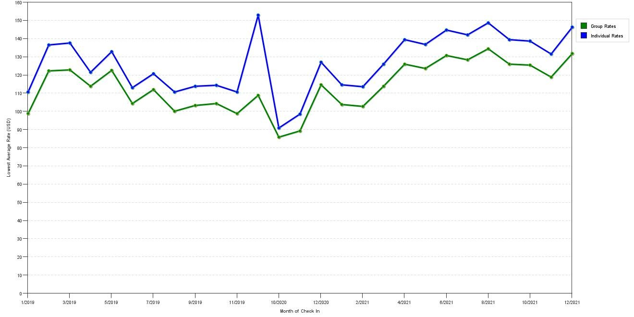 Elegant Rate Fluctuations Of Hilton Garden Inn Bridgewater