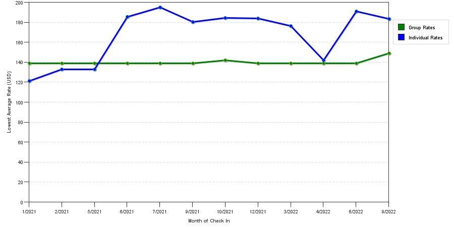 rate fluctuations of hilton garden inn fontana - Hilton Garden Inn Fontana
