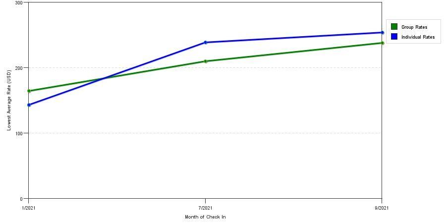 rate fluctuations of hilton garden inn kent island - Hilton Garden Inn Kent Island