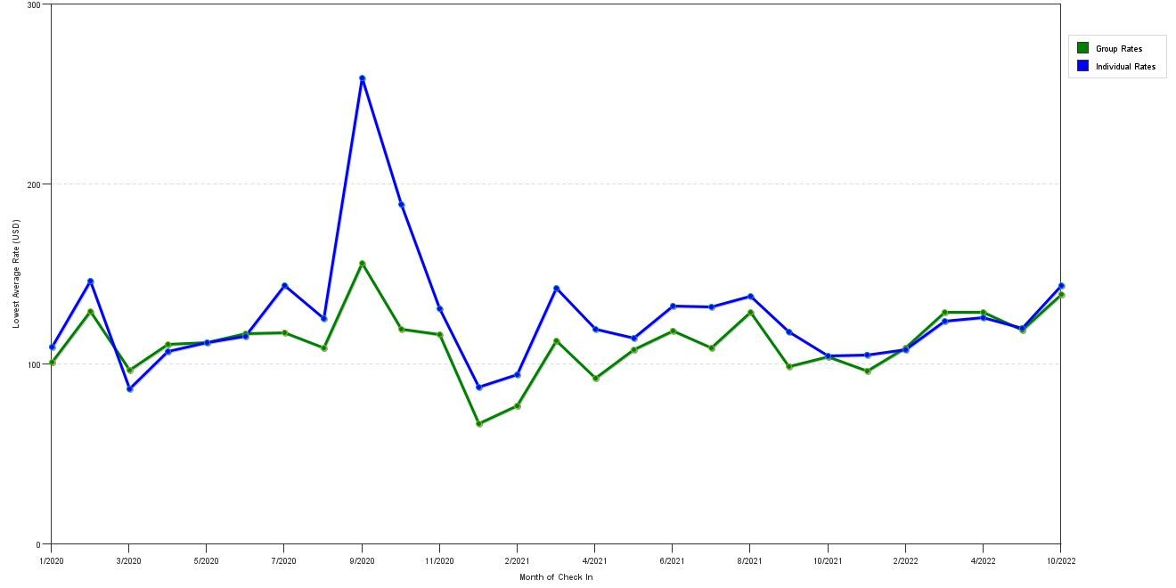 Rate fluctuations of Holiday Inn Ames Conference Center Isu