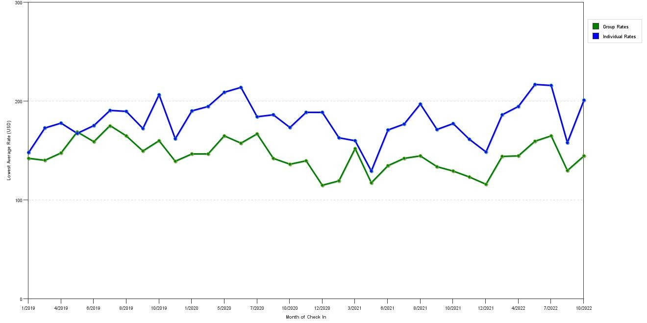 Rate fluctuations of Holiday Inn Express Chehalis Centralia