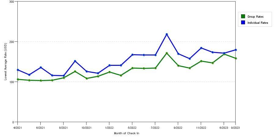 Best Rate For Car Rental Danbury Ct