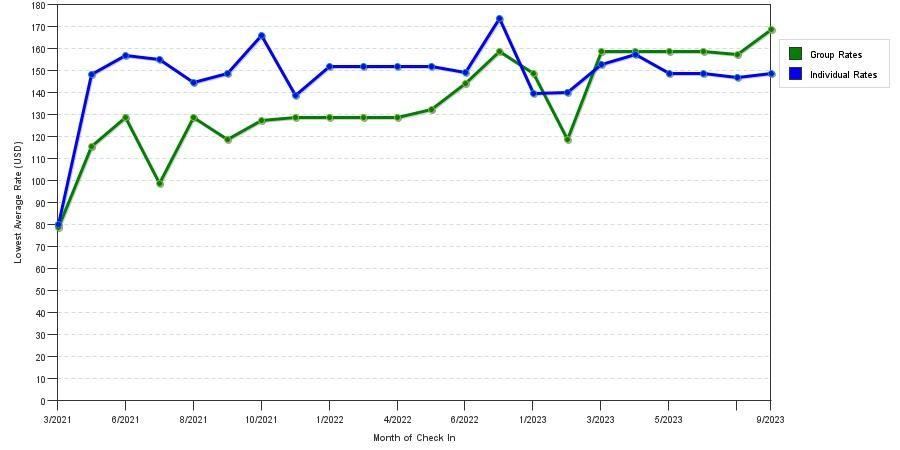 Hotel Rate Trends at Residence Inn Boston / Tewksbury