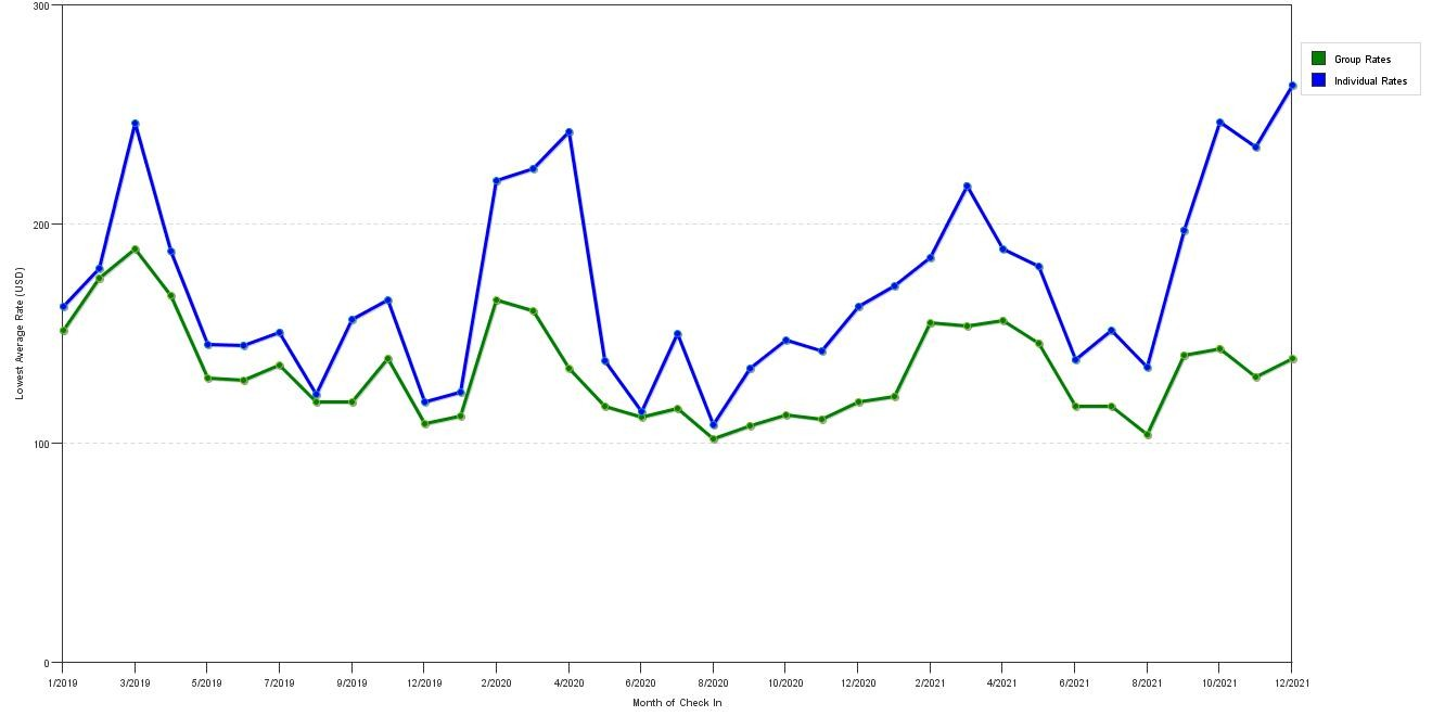 Rate Fluctuations Of The Frey Hotel Cabanas Tampa